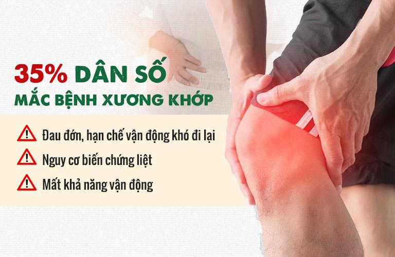 Trên 35% dân số gặp các vấn đề về xương khớp